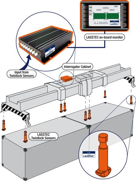 旋锁载荷传感& 运行安全系统的目的是测量单吊具和双吊具每个旋锁的载荷。